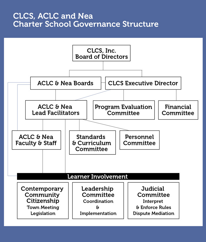 CLCS Governance Structure